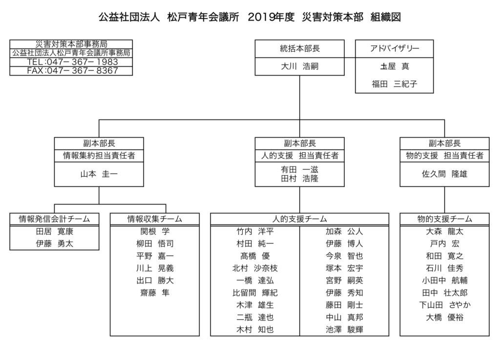 (公社)松戸青年会議所 2019年度 災害対策本部組織図(案)